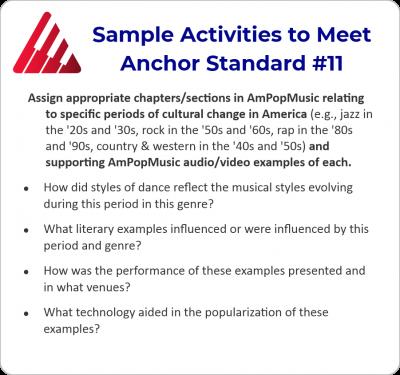 Anchor Standard 11b